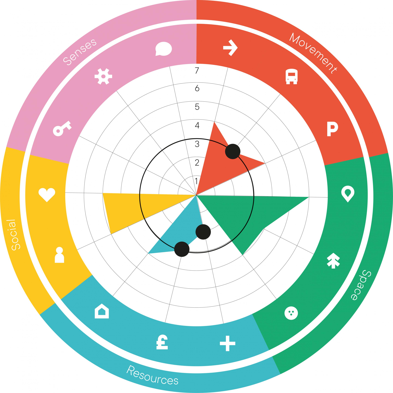 Place Standard diagram